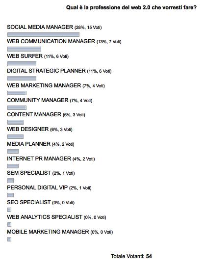 Risultati sondaggio professioni web 2.0