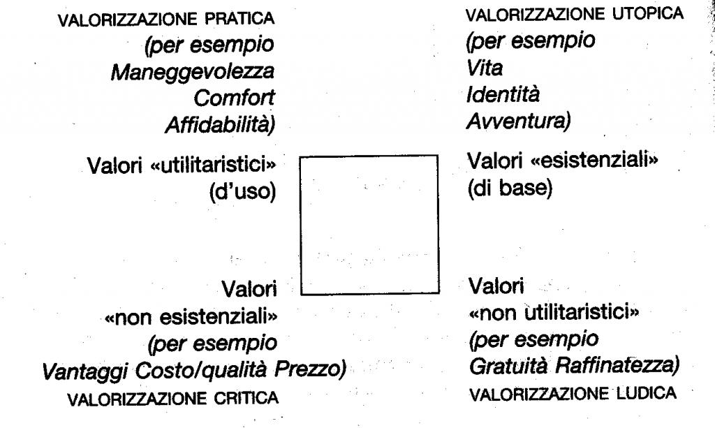 quadrato semiotico